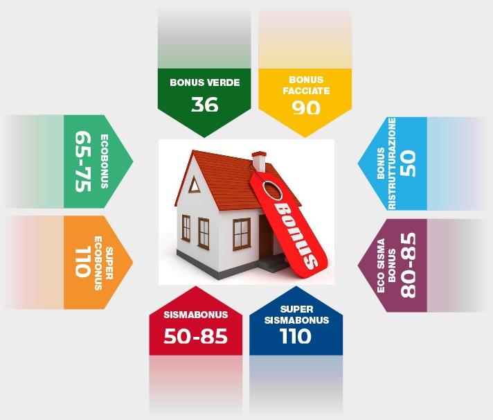 Tutti i Bonus per la Casa 2021 a vostra disposizione